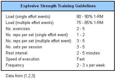 EXPLOSIVE STRENGTH TRAINING Once a plateau in strength has been reached, more sport-specific types of power training are required.