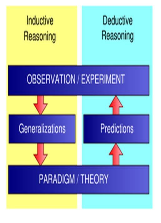 Hypothesis Driven Science Driven by deductive reasoning. Guided by a hypothesis (a tentative answer to a question) based on an observation.
