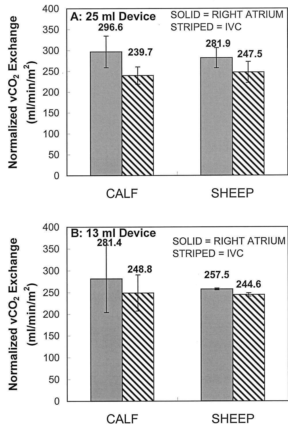RESPIRATORY CATHETER IN CALVES VERSUS SHEEP 373 Figure 2. Average maximum CO 2 removal rate (vco 2 ) normalized to a CO 2 partial pressure (pco 2 ) of 50 mm Hg for calf and sheep models.