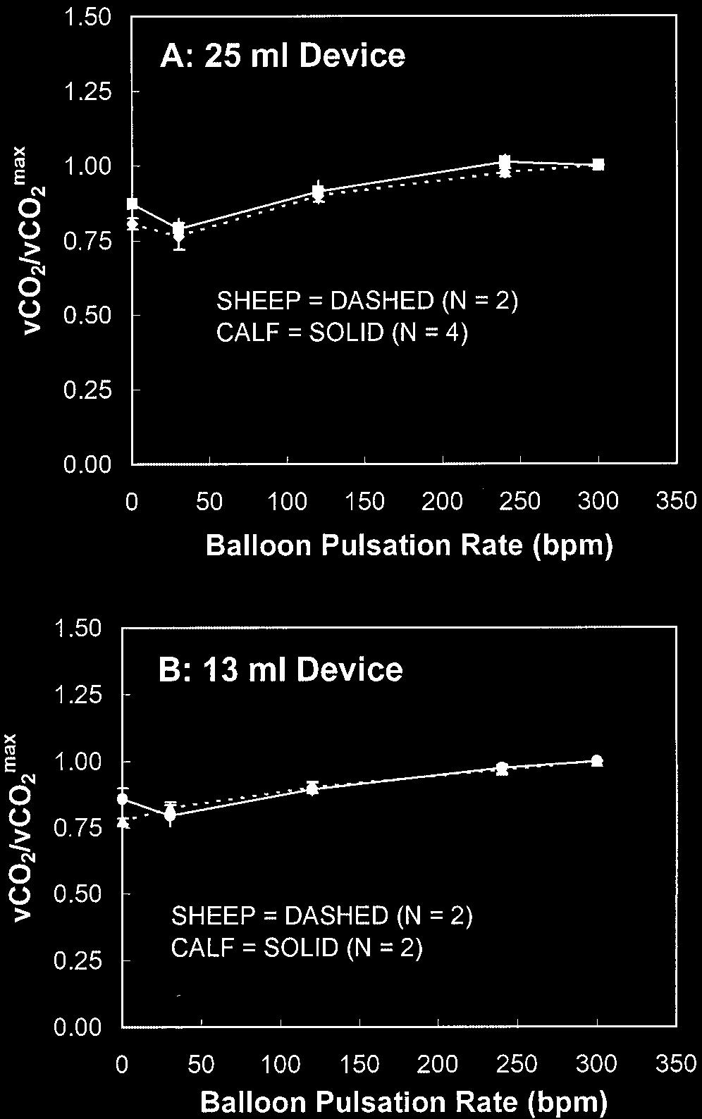 374 EASH ET AL. Figure 5. Plasma free hemoglobin data: baseline vs final. Figure 4. CO 2 exchange over maximum CO 2 exchange vs balloon pulsation rate in the inferior vena cava location.