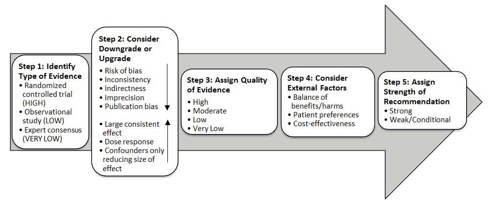 Grading of Recommendations Assessment, Development and Evaluation (GRADE) Figure 1: GRADE Methodology adapted by UW Health GRADE Ranking of Evidence High Moderate Low We are confident that the effect