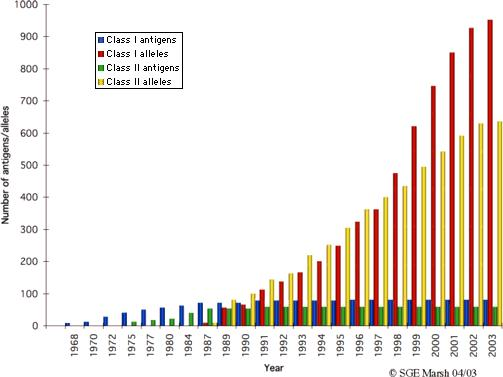 Number of HLA antigens/alleles identified over the years