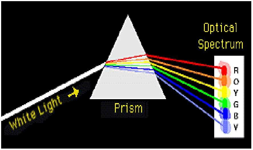 (Science of Spectroscopy 21) BACKGROUND With light sources of increasingly broader ranges, spectral analysis of tissue sections has evolved from 2 wavelength image subtraction techniques to