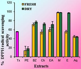 RESULTS AND DISCUSSION: When the extracts of fresh and dry rhizomes were assessed for DPPH scavenging acitivity as shown in figure 1 the methanolic extract of fresh and dry rhizome exhibited strong