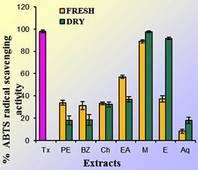 The petroleum ether, benzene, chloroform, ethyl acetate extracts of fresh rhizome showed higher ABTS scavenging activity when compared to the extracts of dry rhizome as shown in figure 2.