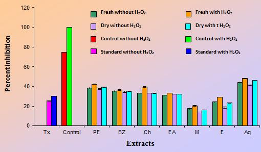 FIGURE 4: HYDROXYL RADICAL SCAVENGING ACTIVITY OF FIGURE 5: DETERMINATION OF INHIBITION OF NITRIC OXIDE OF Phytochemical analysis of fresh and dry rhizomes of Curcuma zedoaria: Among all the extracts