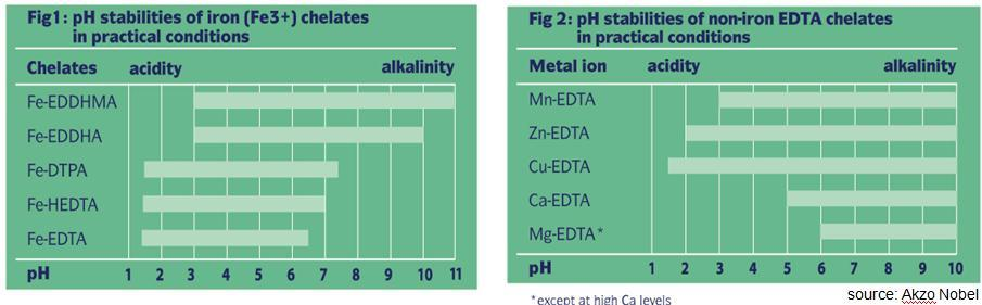Chelates in Horticulture: practical stability Chelate stability depends on ph level.
