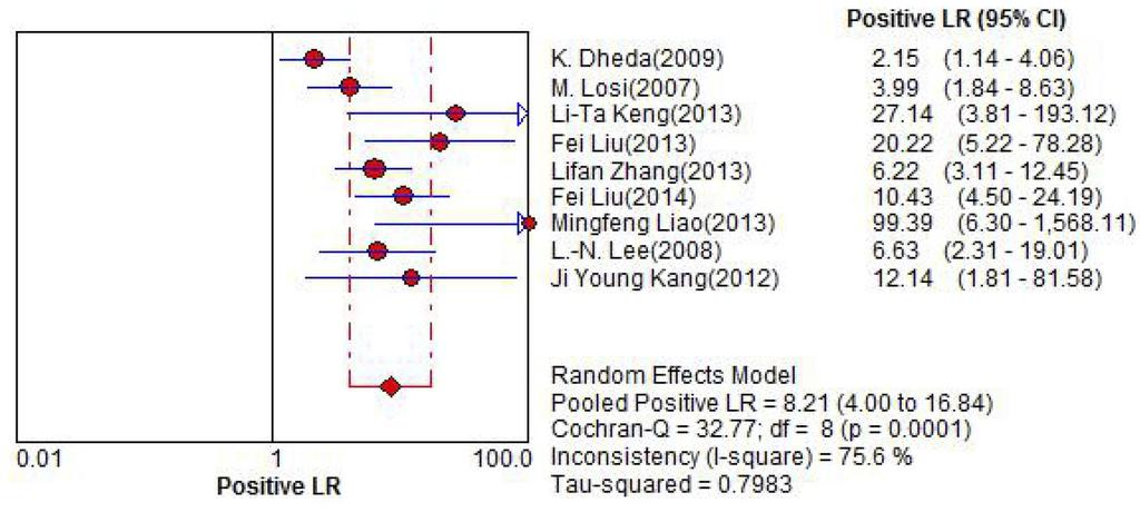 Z.Z. Li et al. 11676 Figure 3. Forest plot of estimates of PLR for the pleural fluid ELISPOT assay for the diagnosis of tuberculous pleurisy.