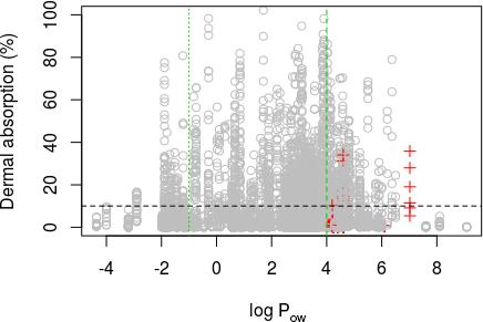 Figure B.6: Scatter plot of dermal absorption vs log P ow. Vertical green lines depict cut off at log P ow < 1 and > 4. Horizontal black line depicts the 10% value.