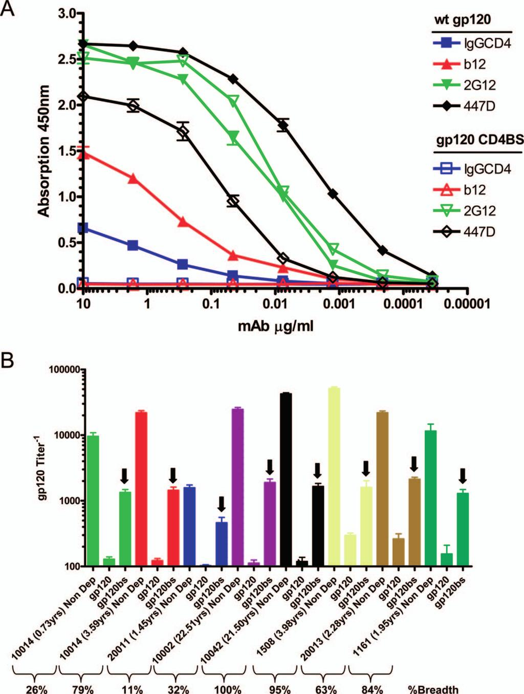 VOL. 83, 2009 CROSS-REACTIVE NAbs IN HIV-1 INFECTION 767 FIG. 7. Detection of anti-cd4-bs antibodies in HIV plasmas. (A) Recognition of WT gp120 and CD4-BS mutant gp120 by specific anti-gp120 MAbs.