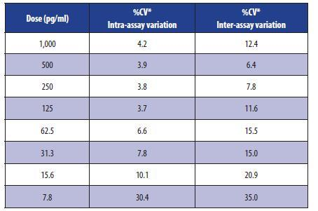 Reproducibility The intra- and inter-assay CVs have been determined at multiple points on the standard curve Precautions The reagents in this kit have been tested and formulated to work exclusively