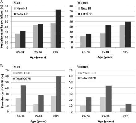 Unrecognized Heart Failure and Chronic Obstructive Pulmonary Disease (COPD) in Frail Elderly Detected Through
