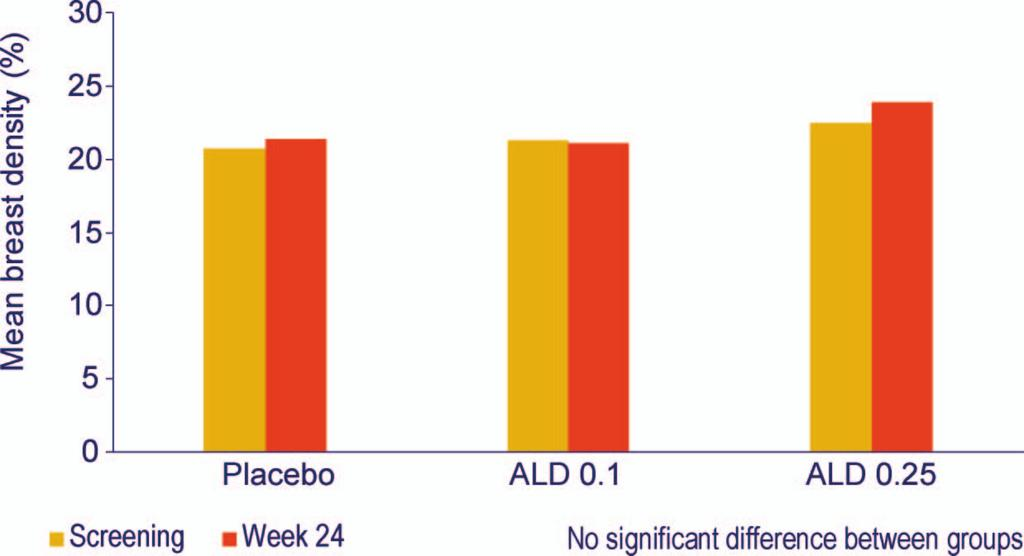 Figure 2 Mammographic density (digitized quantification) in the CHOICE trial at screening and at week 24 5. ALD 0.1, 0.5 mg 17b-estradiol þ0.1 mg norethisterone acetate (NETA); ALD 0.25, 0.