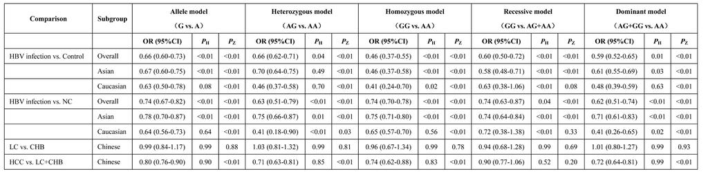 Table 2: Main results of the meta-analysis of the association between HLA-DQ rs2856718 polymorphism and HBV infection outcomes -*Because there was only one study with this genotype of rs2856718, the