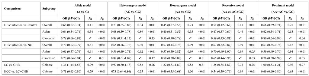 Table 3: Main results of the meta-analysis of the association between HLA-DQ rs9275572 polymorphism and HBV infection outcomes -*Because there was only one study with this genotype of rs9275572, the