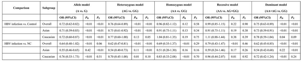 Table 4: Main results of the meta-analysis of the association between HLA-DQ rs7453920 polymorphism and HBV infection outcomes Table 5: Main results of the meta-analysis of the association between