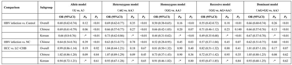 Table 6: Main results of the meta-analysis of the association between HLA-DQ rs9272105 polymorphism and HBV infection outcomes associated with HBV infection in the following genetic models (HBV