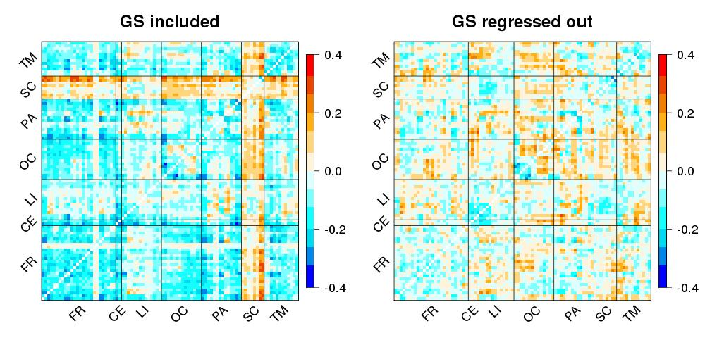 Figure S9: Difference of the average connection strength between S0 and S1 with global signal retained or regressed out.