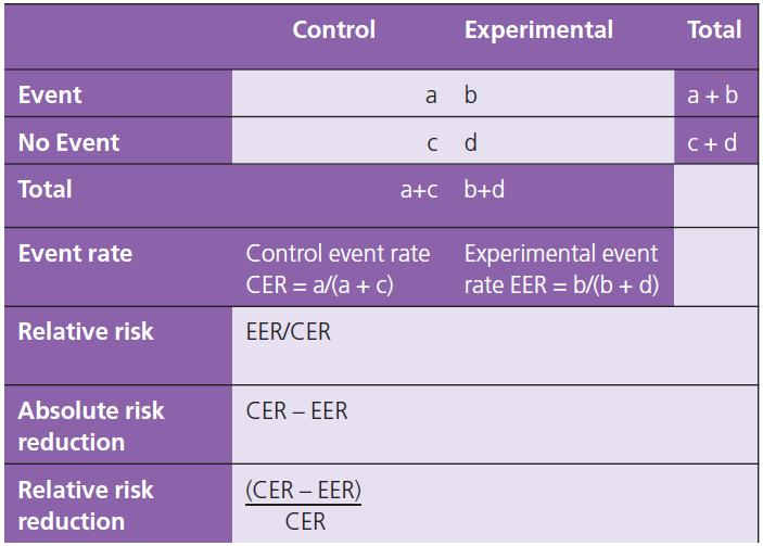 Appraising therapy articles Quantifying the risk of benefit and harm Relative risk or risk ratio (RR) RR is the ratio of the risk in the experimental group divided by the risk in the control group.