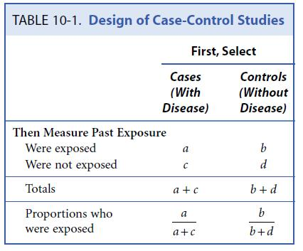 Design of a case-control studies Level of exposure (risk factor) is compared in: cases (diseased individuals) controls (usually