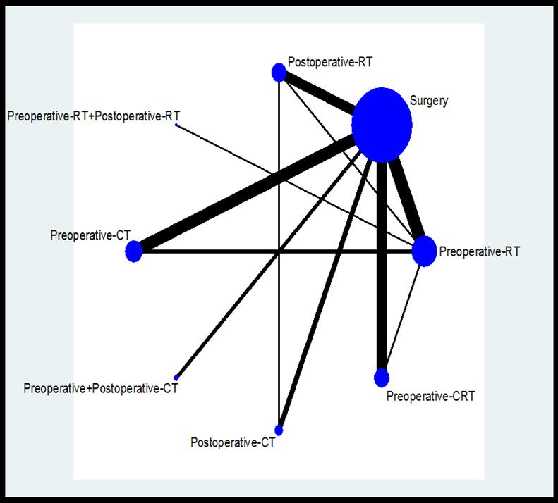 Network meta-analysis When several treatment options are available, a series of individual meta analyses provides only partial information A network meta-analysis is a simultaneous analysis of the