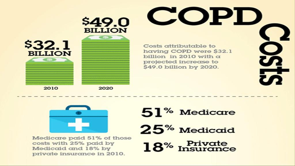 Direct Costs of COPD U.