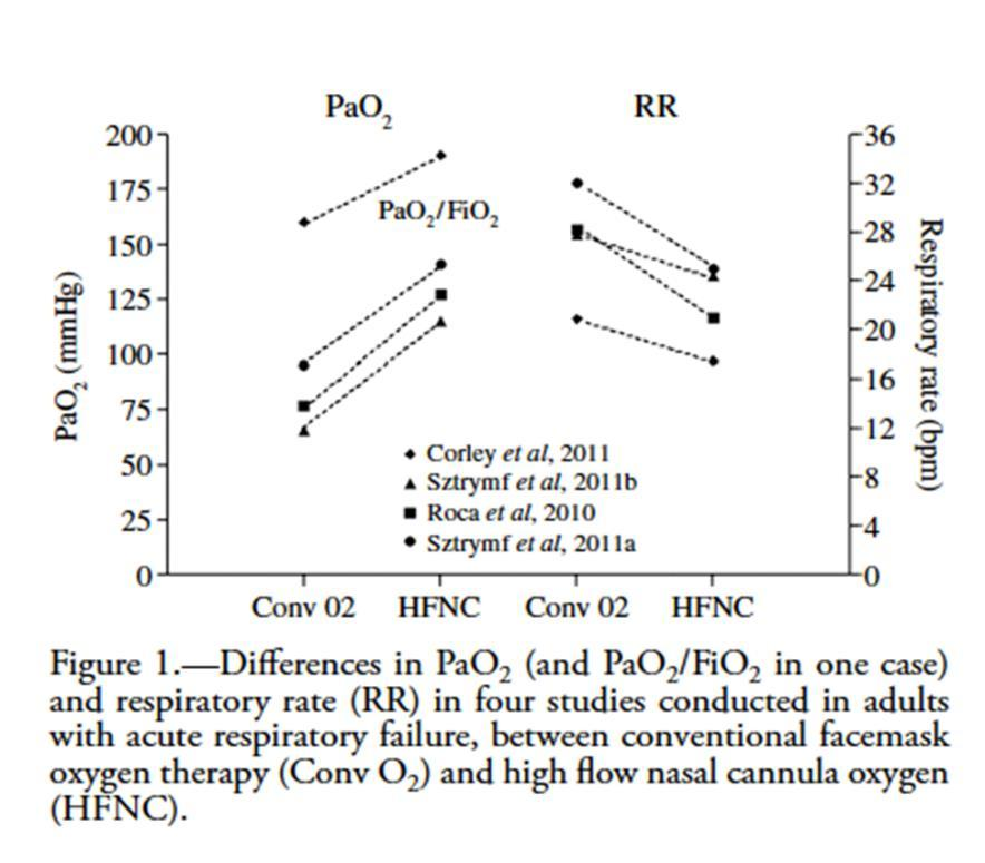 HCFN & P a O 2 /RR Ricard, 2012. Review article regarding principles and benefits of High Flow and their physiological effects.