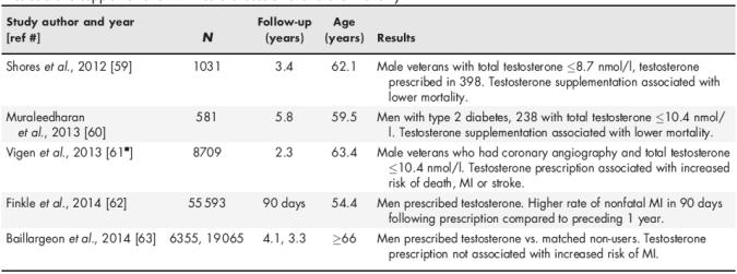 Recent T and Cardiovascular Risk Epidemiology Studies : What to make of it all? Yeap 2015 T trial on atherosclerosis (TEEAM) 156 men 60+ (mean 67.
