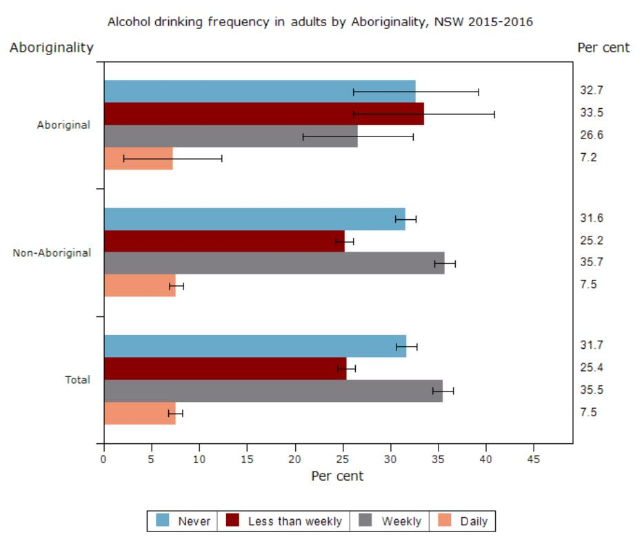 Alcohol Consumption Centre for Epidemiology and Evidence, NSW Ministry of Health. NSW 2015 16: 32.7% of Aboriginal adults and 31.6% of non-indigenous adults had never drunk alcohol 33.