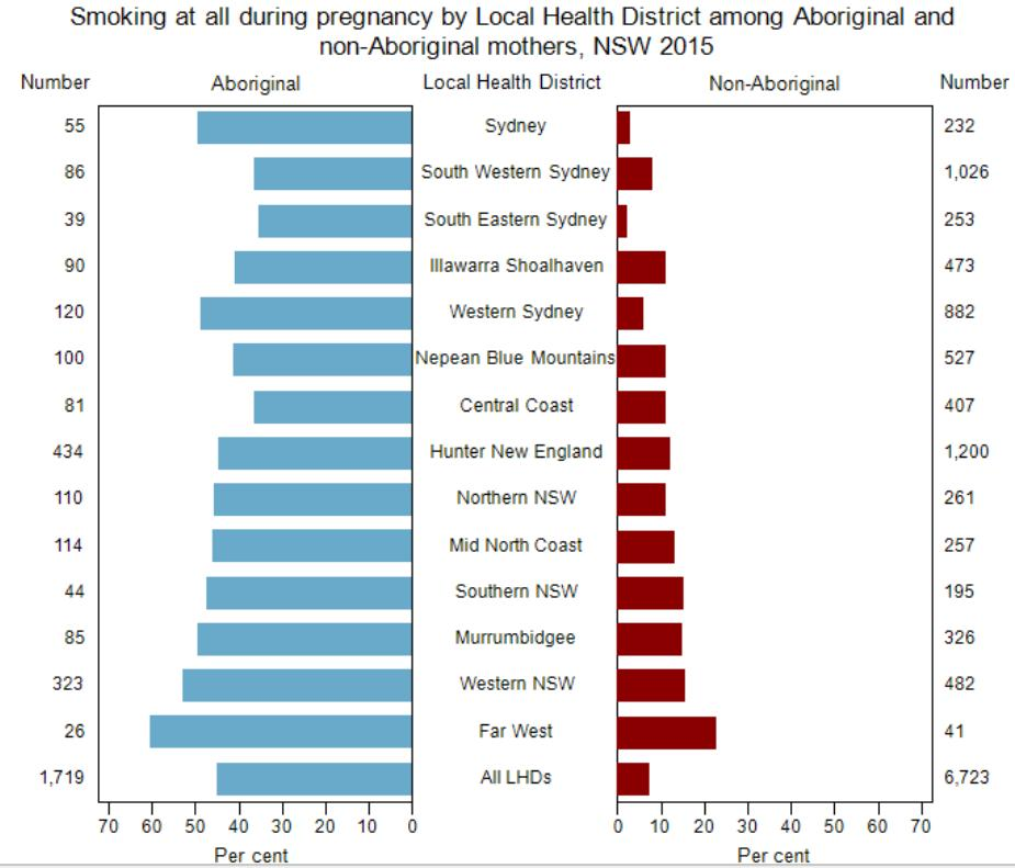 Smoking During Pregnancy In 2015, in Hunter New England LHD, 44.5% of Aboriginal mothers and 12.