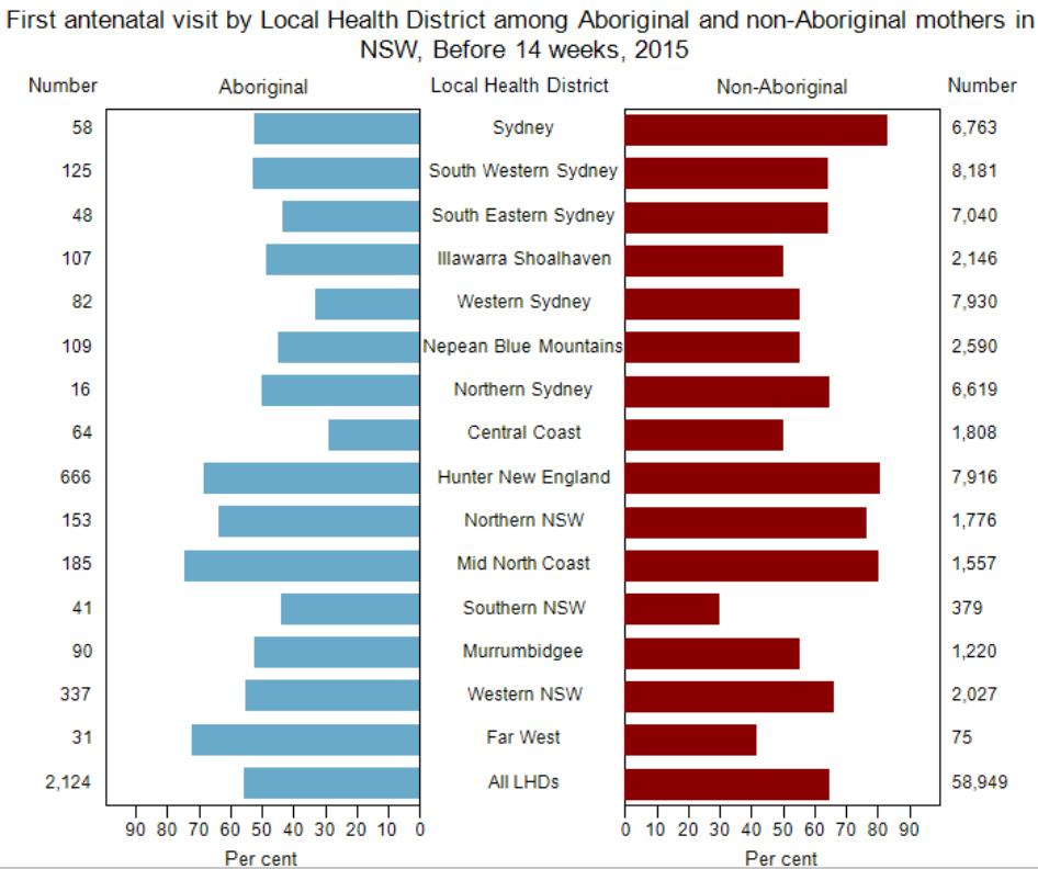 Antenatal Visits In Hunter New England LHD in 2015, 68.3% of Aboriginal mothers and 80.