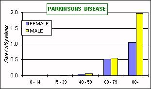 shaking palsy) About 1% of those over 50 have PD (~ 1,000,000 total in US; 60,000 new cases/yr; 90% cases occur