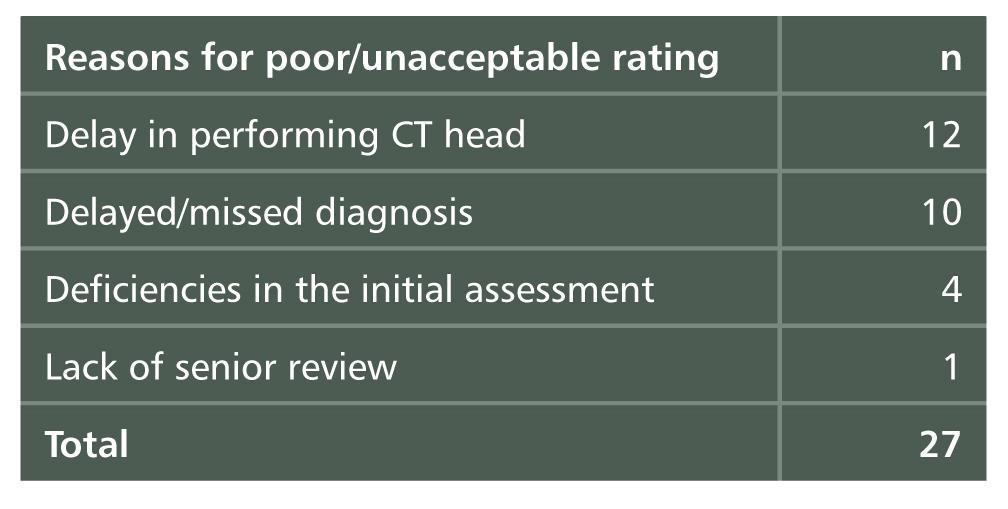Quality of Care in Secondary Care Table 3.