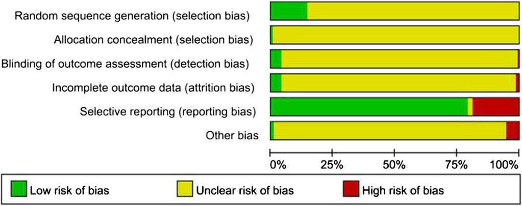 Sun et al. BMC Complementary and Alternative Medicine (2016) 16:201 Page 9 of 13 Fig. 2 Risk of bias summary 1.07, I 2 = 0 %).