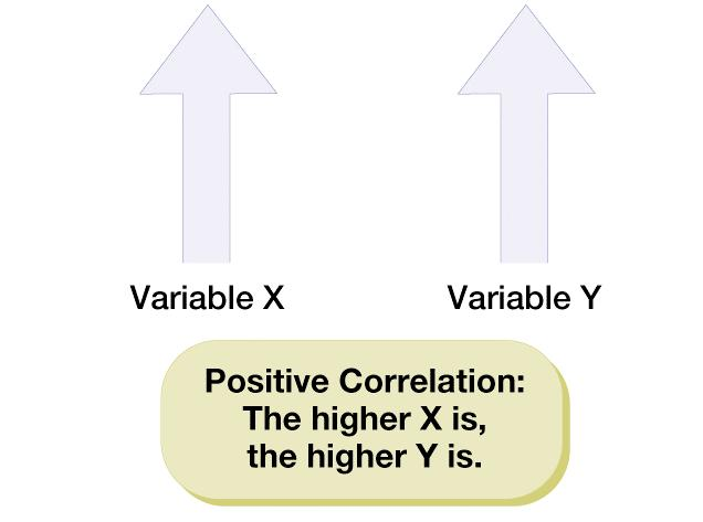 Correlational study Variables A descriptive study that looks for a consistent relationship between two phenomena Characteristics of behavior or experiences that can be measured or described by a