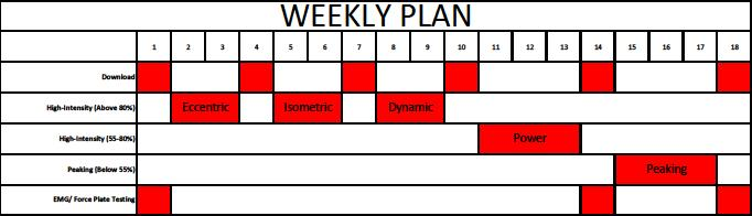 33 Table 1 Weekly Plan for Each Training Group Figure 1 comparing an advanced and an elite athlete is an example of how training of each phase leads to improved