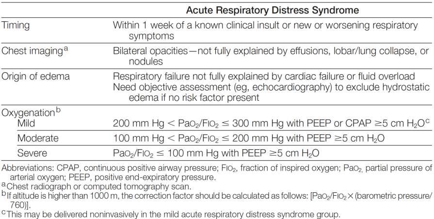 The Berlin Definition of ARDS From: Acute Respiratory Distress Syndrome: The Berlin Definition JAMA.