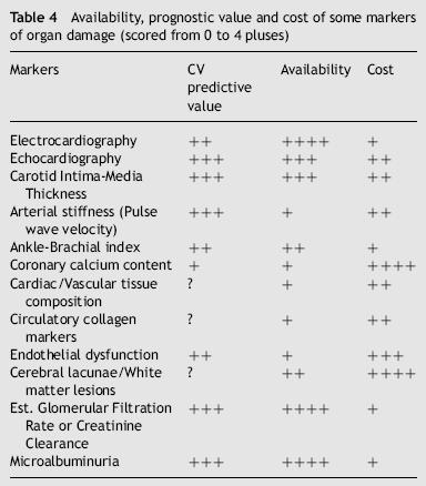 Arterial stiffness and risk stratification Increased pulse wave velocity is added to the list of