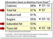 Fat is found in almost all foods Choose healthy meals and snacks Whole grain,