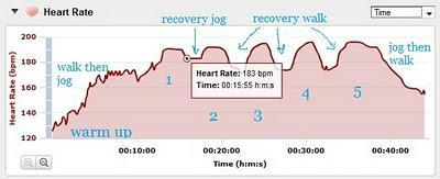 Rest Intervals The period of recovery is called rest intervals.