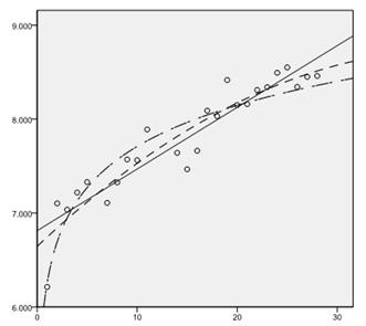 Fig.2: curve regression of long jump performance and sessions Triple jump performance curve regression model: Triple jump is a sport item that requires jumpers make dynamic combination of speed,