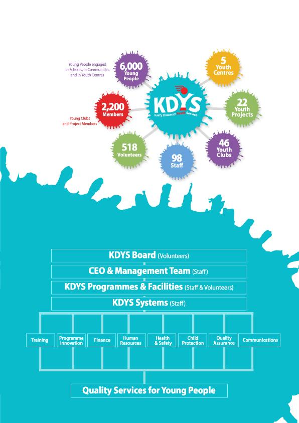 Profile of KDYS Structure of KDYS The structures of KDYS