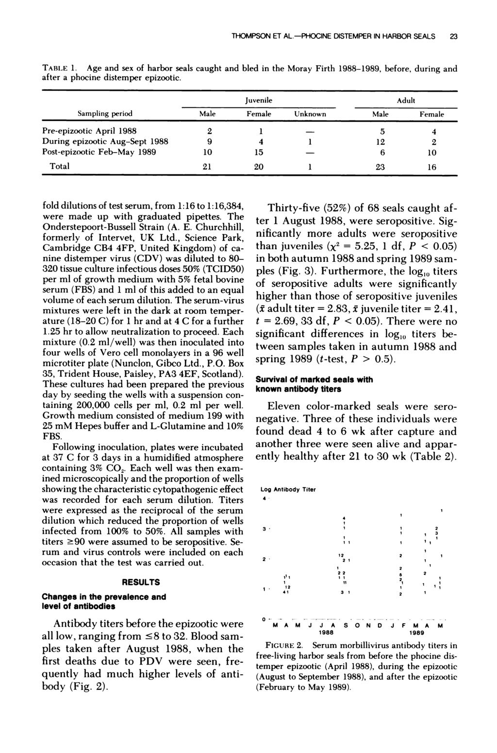THOMPSON E AL.-PHOCINE DISTEMPER IN HARBOR SEALS 23 TABLE 1. Age and sex of harbor seals caught and bled in the Moray Firth 1988-1989, before, during and after a phocine distemper epizootic.