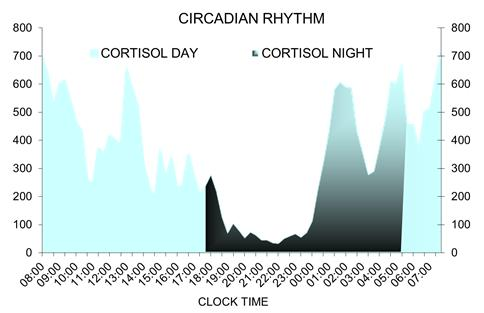It is important to realise that not everyone has the same amount of cortisol in the blood but the production pattern known as the circadian rhythm is the same, except that the level of cortisol drops