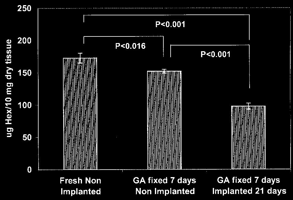 220 Glycosaminoglycan degradation in valves J Heart Valve Dis Detection of gelatinases in tissue extracts Gelatinolytic activities were analyzed using zymography on 10% polyacrylamide gels containing
