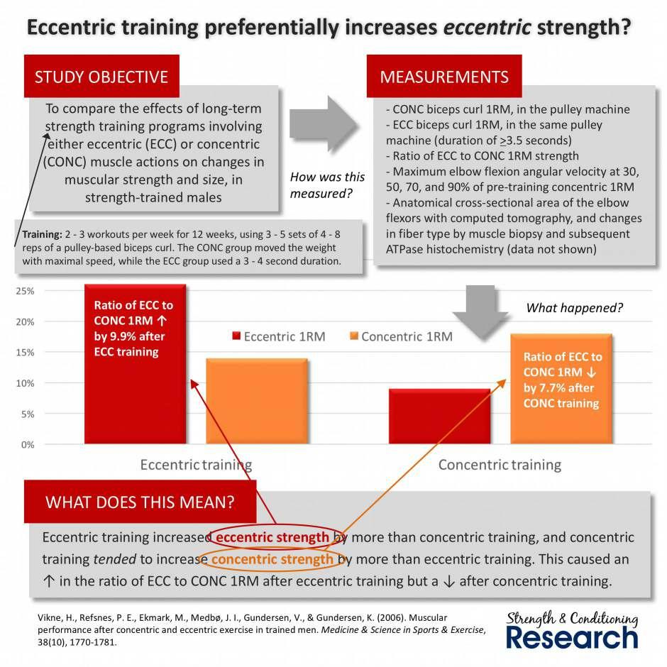 How much difference does specificity make? The impact of specificity on strength training is not a small detail. It is huge.