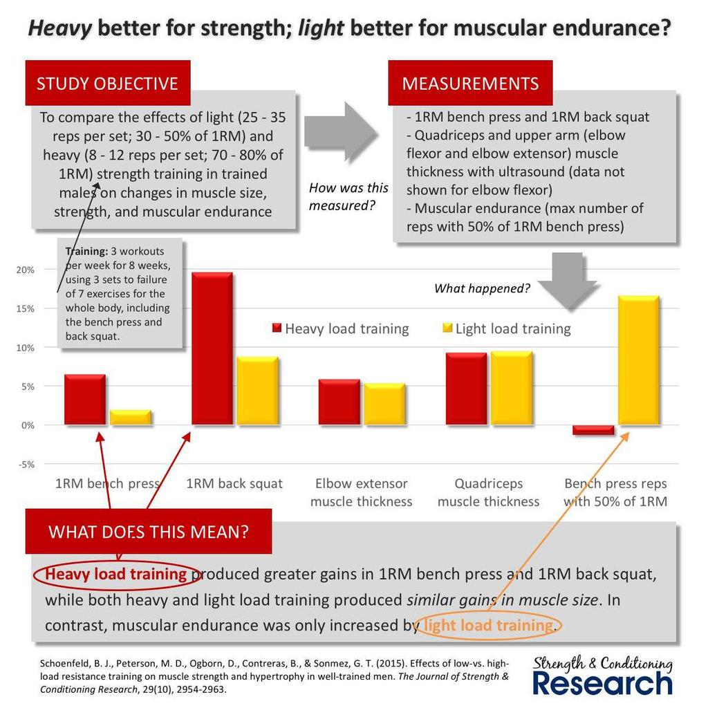 Compare the effects of training with heavy or light loads.
