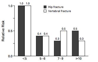 Risk of Bone Fracture Correlates With Estradiol Level: Postmenopausal Women At Risk Prior