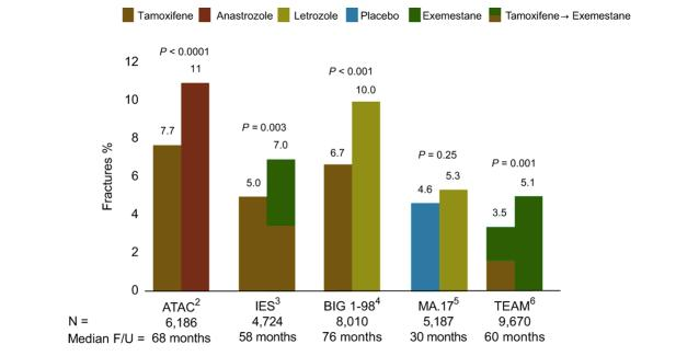 Fractures Increased On Aromatase Inhibitors Compared With Tamoxifen Fractures (%) Absolute Risk of Fracture on AIs for 5