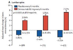 Robust Increase in BMD On Denosumab Compared With Placebo 10% Lumbar Spine 7.